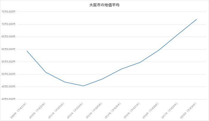 地価上昇イメージ