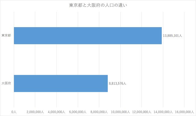 東京と大阪の人口の違い